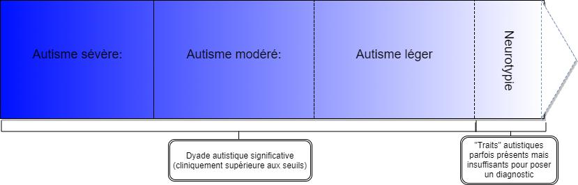 Copy of Continuum autisme (1)