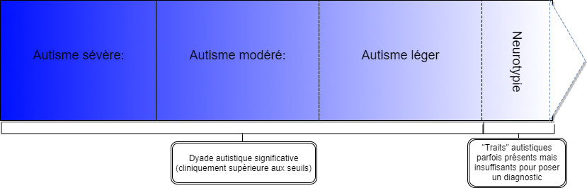 Copy of Continuum autisme (1)