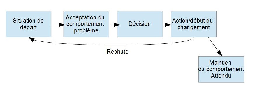 diagramme-article-4-processus