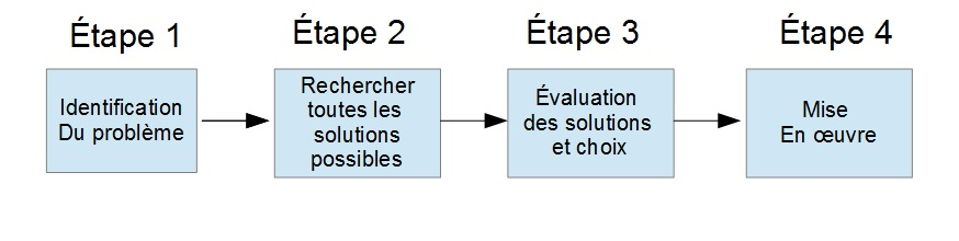 Diagramm 2 résolution