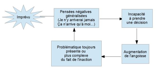Diagramme 1 résolution
