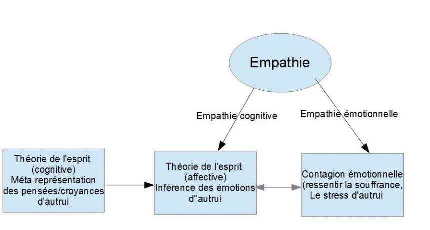 empathie étude.jpg