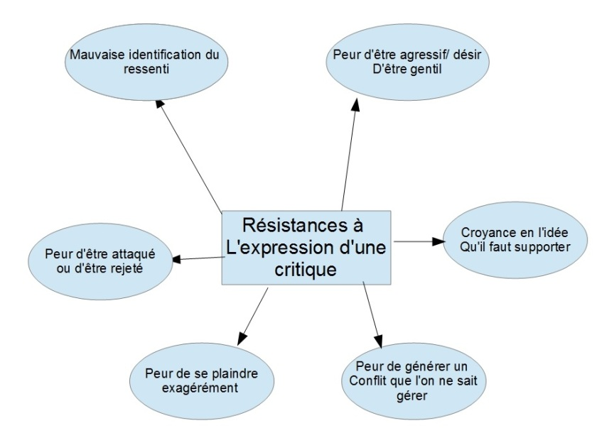 Critique2