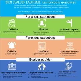 Fonction executives