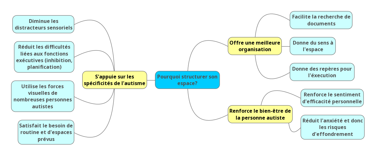 structuration