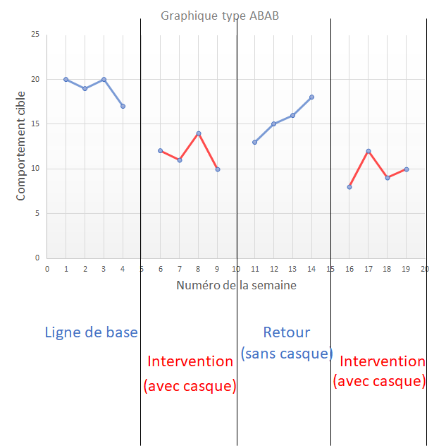 Graphique ABAB.png